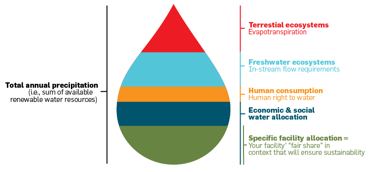 diagram depicting sustainable water use