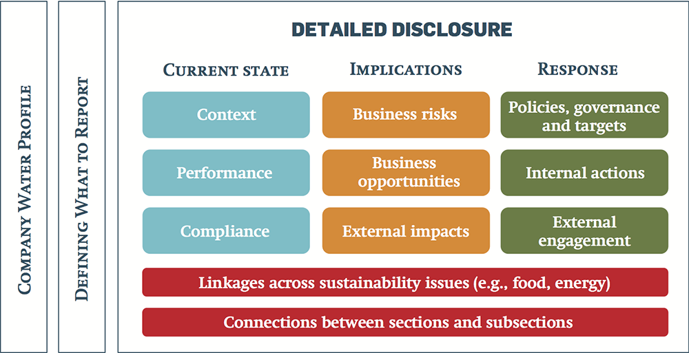 disclosure and corporate governance an overview essay