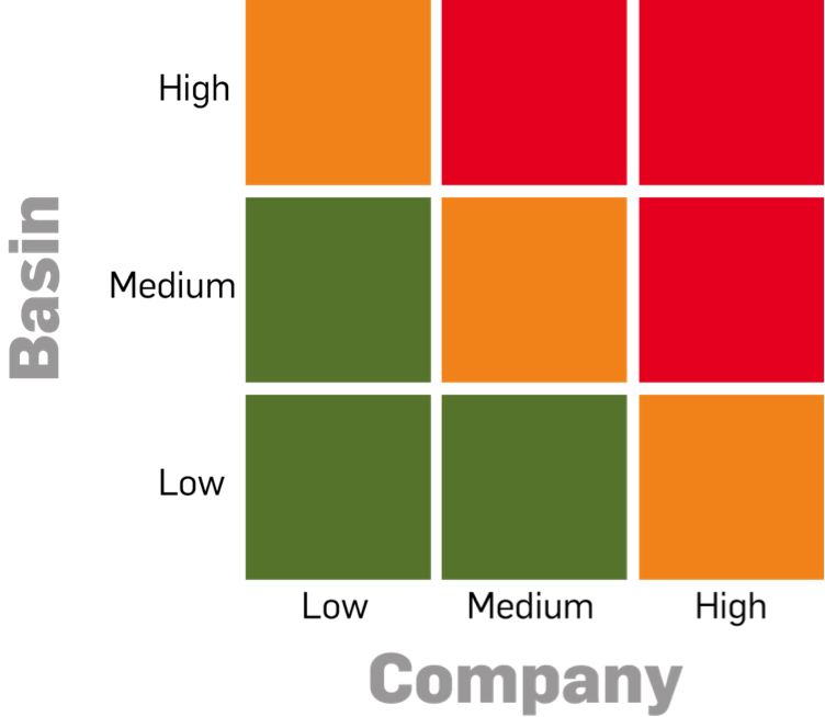 Basin / Company Matrix