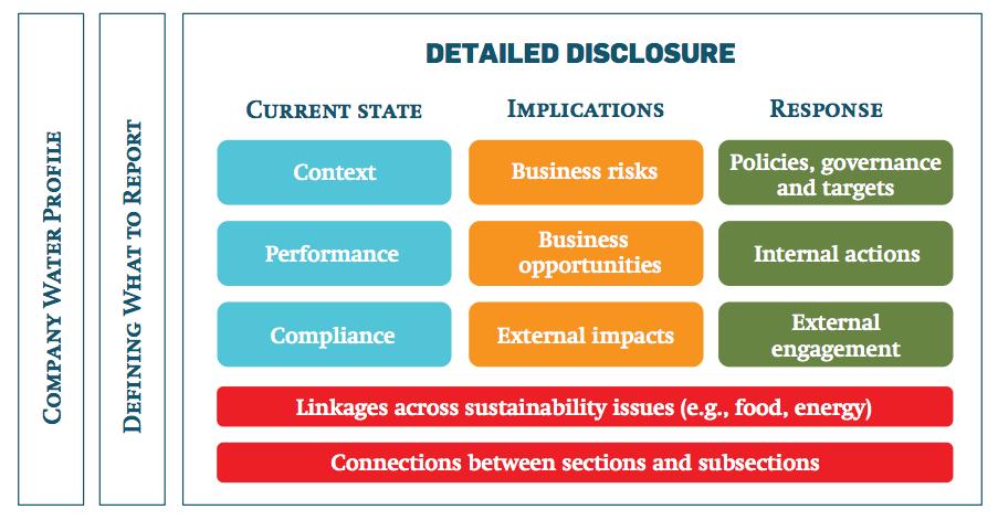 Corporate Water Disclosure Framework diagram