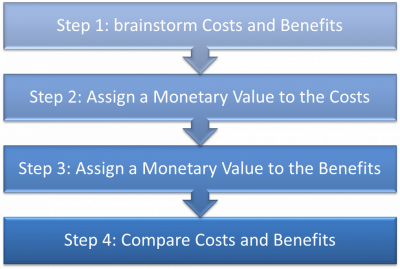 Cost benefit tool WRAF