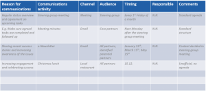 partnership communication plan WRAF