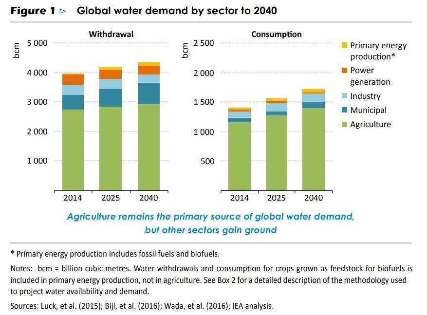 global water demand 2040