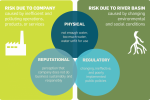 Water risks framework