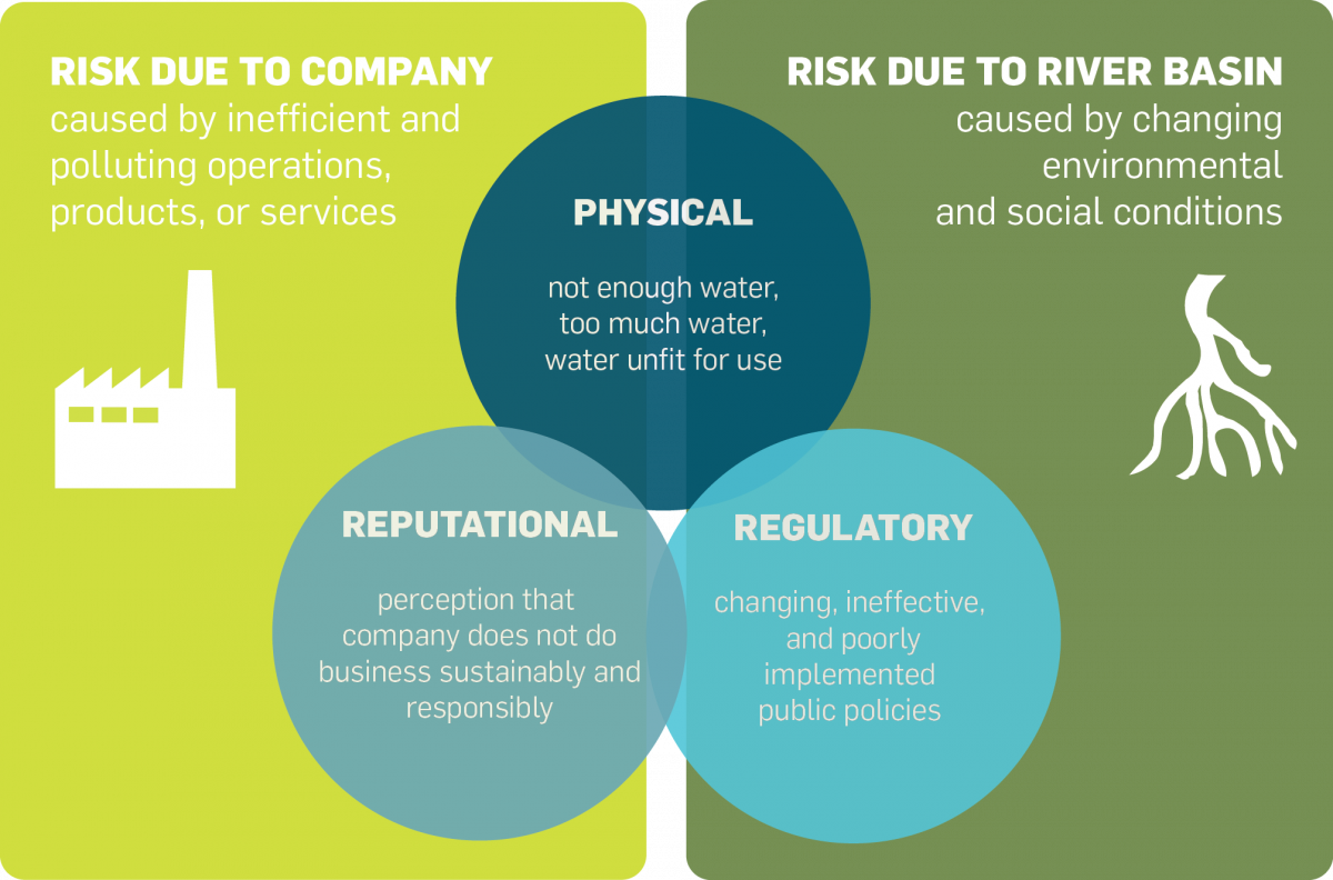 Water risks to business
