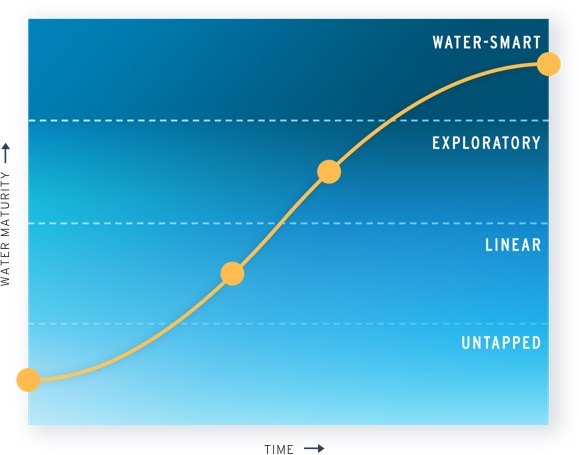Graph of water maturity
