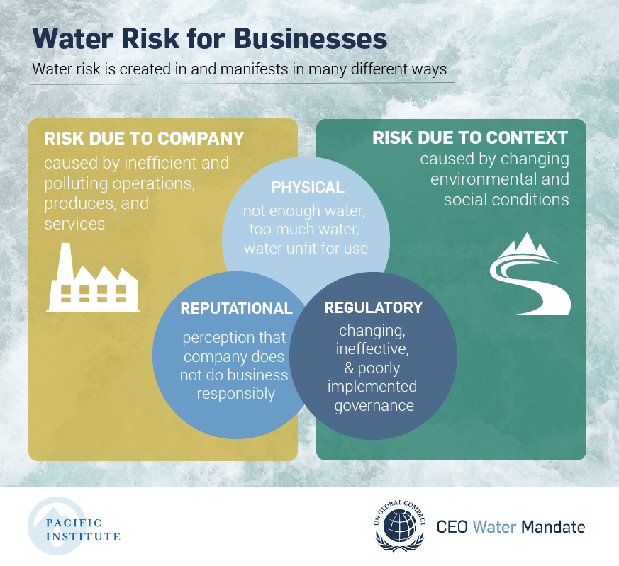 Water risk for businesses: risk due to company, risk due to context
