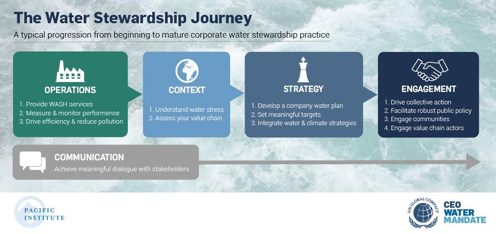 Water Stewardship Journey